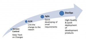 ALM to Agile to DevOps