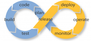 DevOps neverending circle of development