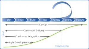 Relatie tussen Agile, Scrum, ALM en DevOps in IT organisatie
