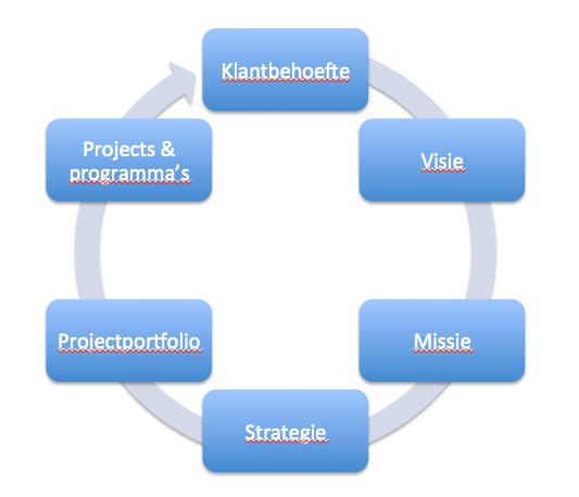Van klantbehoefte naar uitgevoerde strategie - de cyclus met een twist