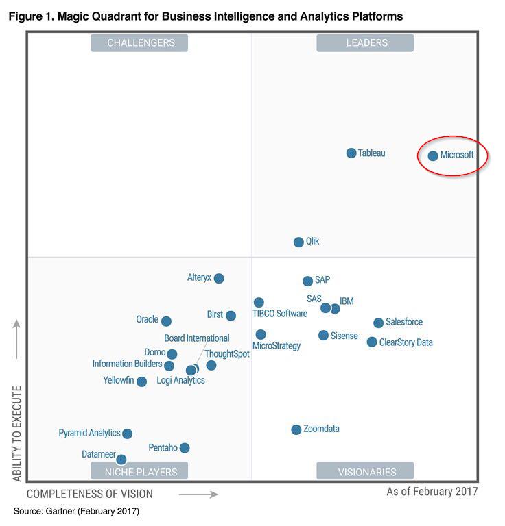Microsoft op eenzame hoogte in het Gartner Magic Quadrant voor BI