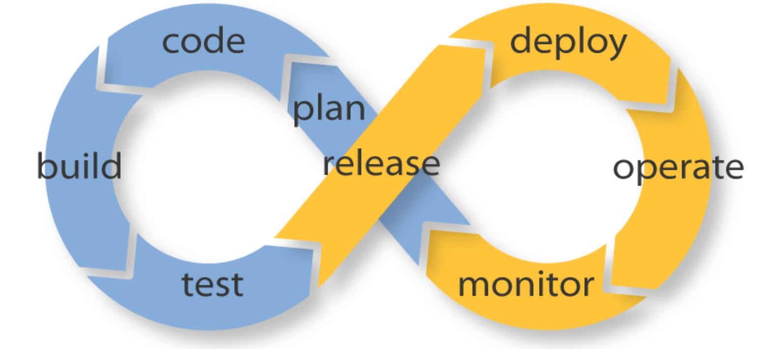 O ciclo DevOps que não termina